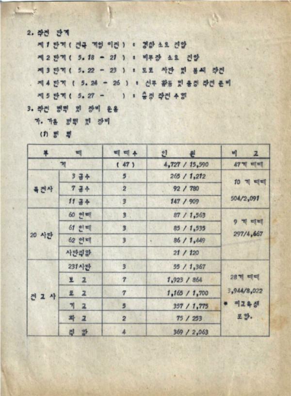 9-0 충정작전(결과) (광주사태현황) CAC사령부 p51_페이지_08.jpg