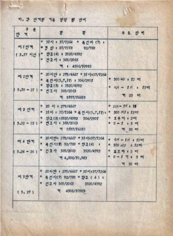 9-0 충정작전(결과) (광주사태현황) CAC사령부 p51_페이지_10.jpg