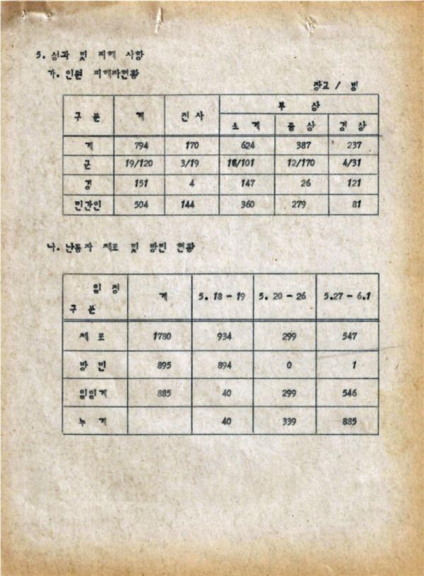 9-0 충정작전(결과) (광주사태현황) CAC사령부 p51_페이지_42.jpg