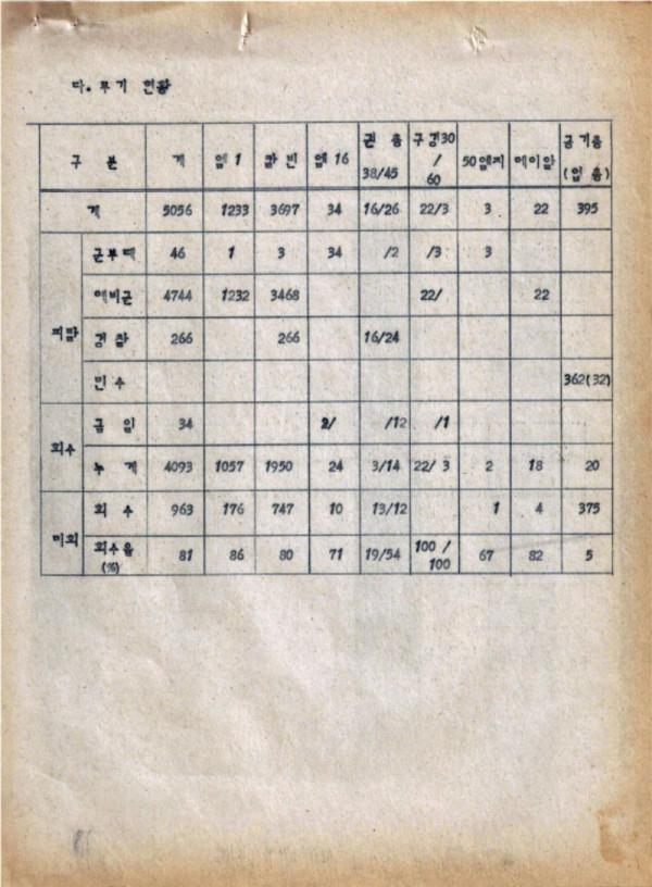 9-0 충정작전(결과) (광주사태현황) CAC사령부 p51_페이지_43.jpg