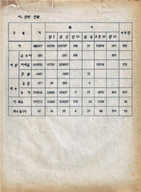 9-0 충정작전(결과) (광주사태현황) CAC사령부 p51_페이지_44.jpg