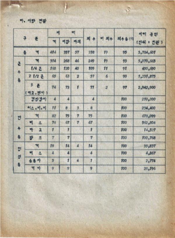 9-0 충정작전(결과) (광주사태현황) CAC사령부 p51_페이지_45.jpg