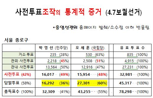 4.7서울시장 보궐선거(종로구) - 복사본 (2).png