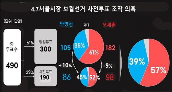 4.7서울시장 보궐선거 사전투표조작 의혹.png